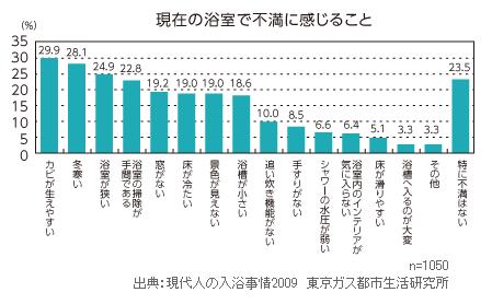 出典:東京ガス